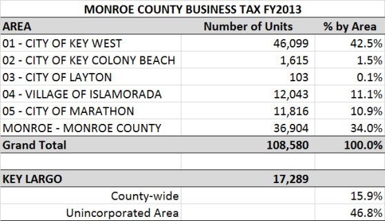 Business Tax FY2013