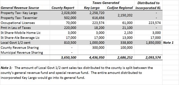 General Fund Revenues(2)