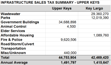 Infrastructure Sales Tax - Upper Keys