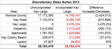 SalesTax_2013