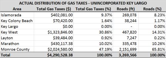 Actual Gas Taxes