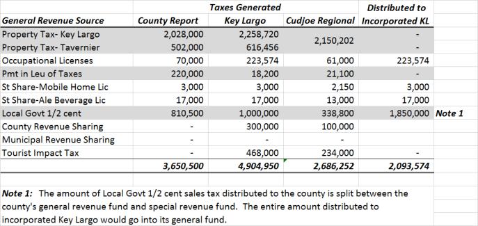 General Fund Revenues(3)