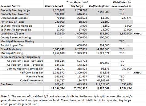 General Fund Revenues(6)