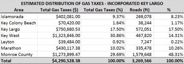 Key Largo Gas Tax