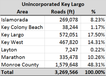 Keys_Roads