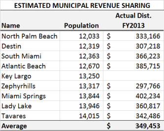 Municipal Revenue Sharing