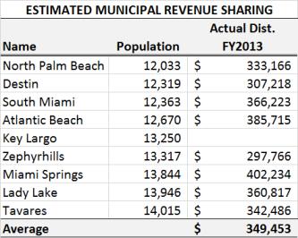 Municipal Revenue Sharing