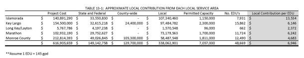 FDEP_Report_KLWTD(2)_Table 13-1