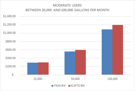 Moderate Users