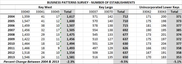 Number of Establishments