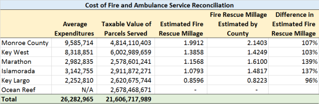 Fire-Rescue Costs Reconciliation