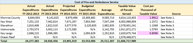 Fire-Rescue Costs