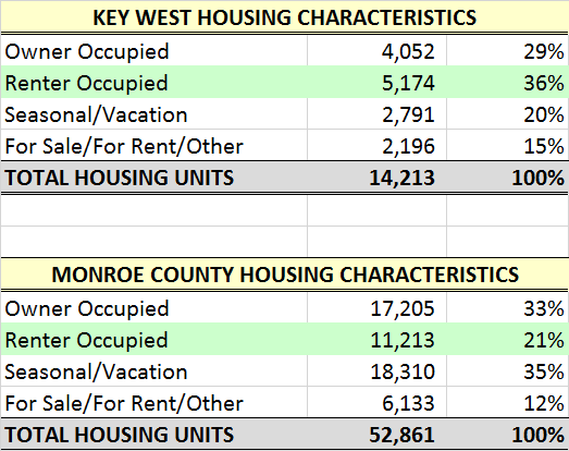 Key West Housing Characteristics - American Factfinder2