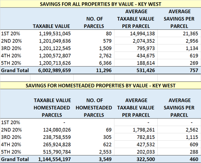 Key West Savings by Value