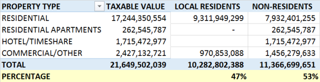 Property tax_Local vs NonLocal