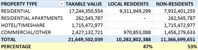 Property tax_Local vs NonLocal