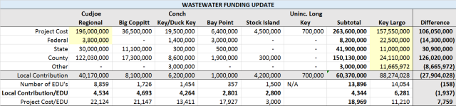 Wastewater Funding Update