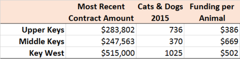 Animal Control Funding Comparison