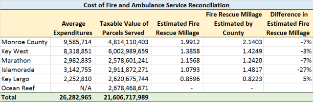 Fire-Rescue Costs Reconciliation (Marathon update)