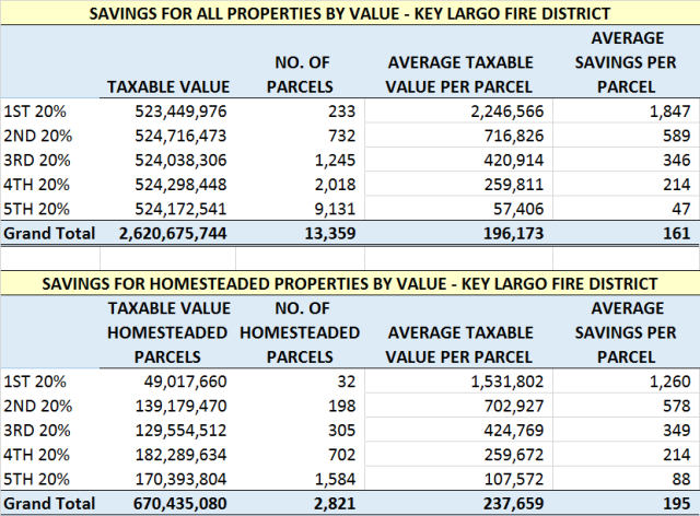 Key Largo Savings by Value