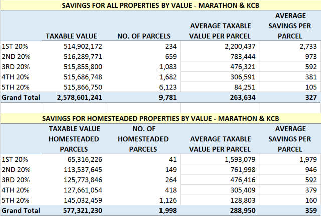 Marathon_KCB Savings by Value