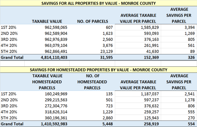 Monroe County Savings by Value