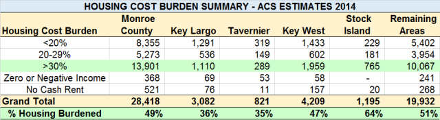 Housing Burden_2014 ACS Estimates(3)