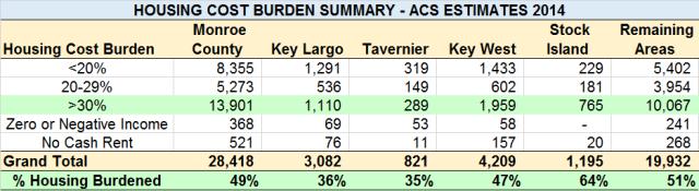 Housing Burden_2014 ACS Estimates(3)