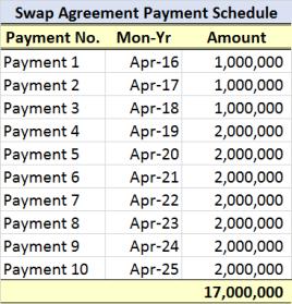 Swap Pmt Schedule
