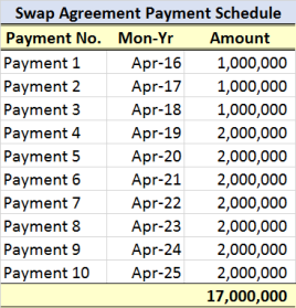 Swap Pmt Schedule