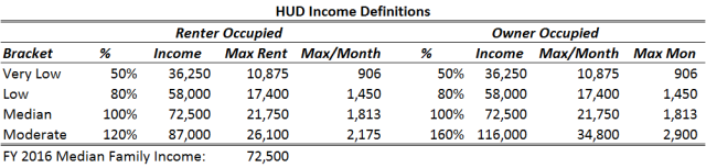 HUD Incomes