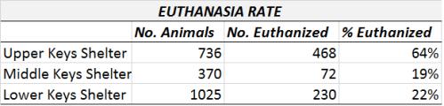 2015 Euthanasia rate