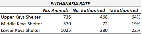 2015 Euthanasia rate